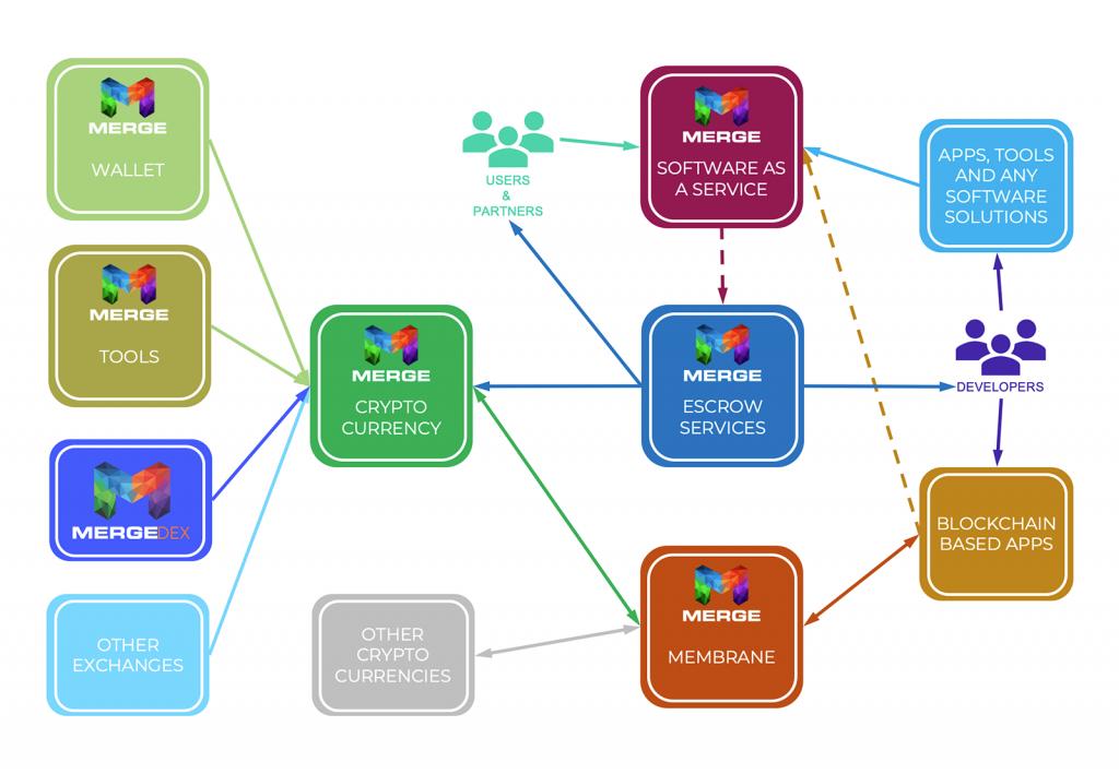 Ecosystem Graph